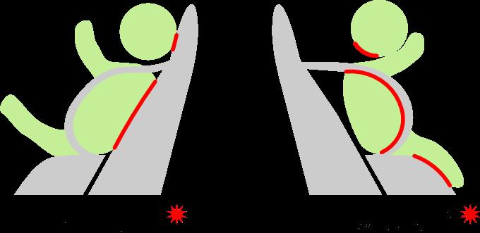 Vergleich: Belastungen beim Frontalaufprall - Reboarder und vorwärts gerichteter Kindersitz