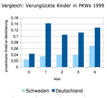 Vergleich: Verunglückte Kinder in Deutschland und Schweden